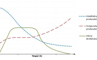 Variaţia umidităţii produsului, temperaturii produsului şi vitezei deshidratării în functie de timp