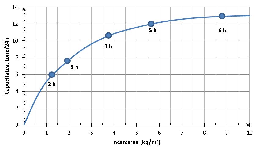 Influenta încărcării gratarelor asupra capacitaţii de lucru a deshidratorului tunel