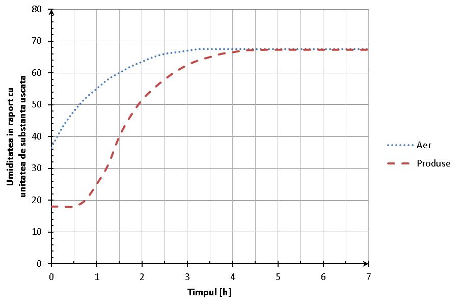 Variaţia în timp a temperaturii aerului şi cartofilor într-un deshidrator tip tunel în contracurent
