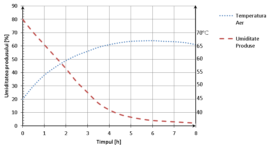 Variaţia conţinutului de apă şi a temperaturii în funcţie de durata uscării în uscatorul tip tunel în contracurent la uscarea cartofilor