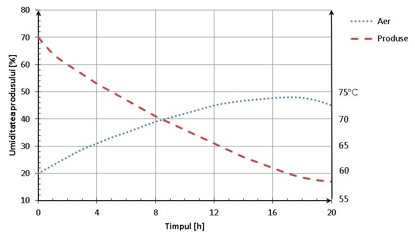 Variaţia conţinutului de apă şi a temperaturii în funcţie de durata uscării în uscatorul tip tunel în contracurent la uscarea prunelor